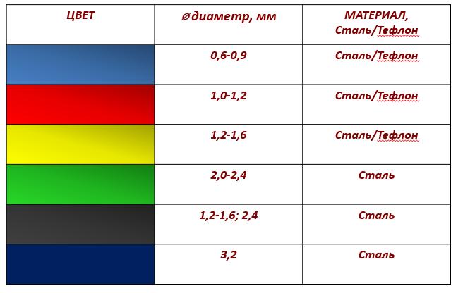 Направляющий канал (таблица размеров)