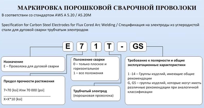 Маркировка Порошковой проволоки AWS А 5.20 А5.20М