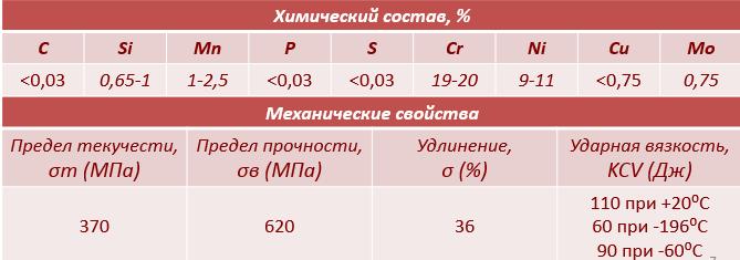 Нержавеющая сварочная проволока ER308Lsi Химический состав