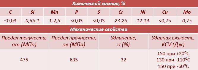 Нержавеющая сварочная проволока ER309Lsi химический состав