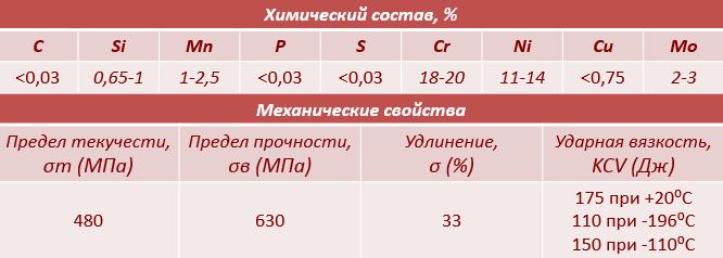 Нержавеющая сварочная проволока ER316Lsi химический состав