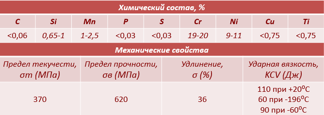 Нержавеющая сварочная проволока ER321Lsi химический состав