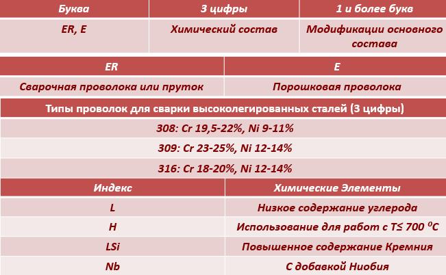 Расшифровка Нержавеющей проволоки по AWS А-5.9