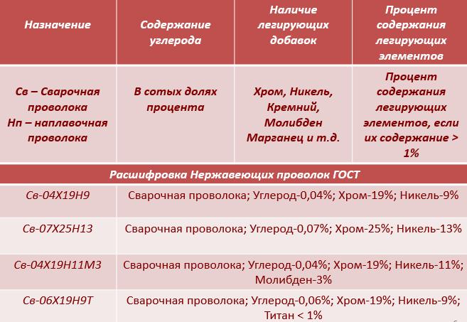 Расшифровка Нержавеющей проволоки по ГОСТ 2246-70