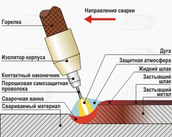 Схема процесса сварки самозащитной порошковой проволокой