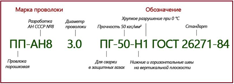 маркировка порошковой проволоки ГОСТ 26271-84